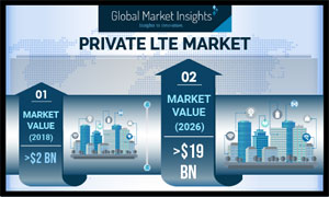 Private LTE